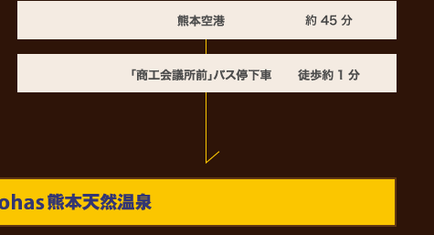 熊本空港→30分→「商工会議所前」バス停下車→徒歩約1分→スーパーホテルLohas熊本天然温泉